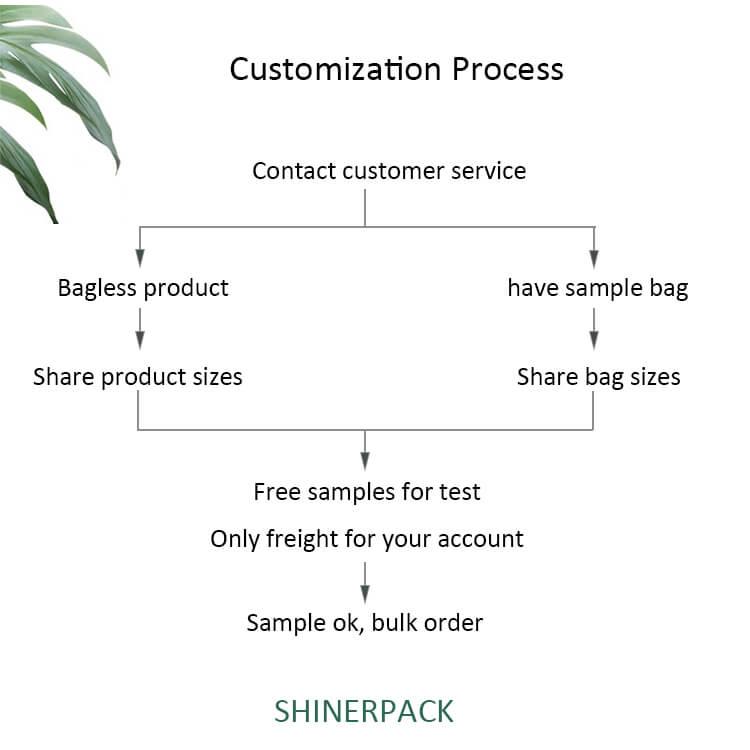 customization process of air column bag